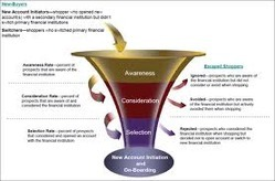 Acquisition Strategy | Customer Acquisition Strategy Customer Acquisition Services