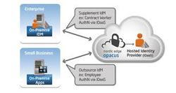 Secure Identity Management Services