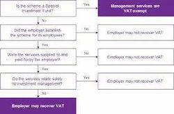 VAT Management