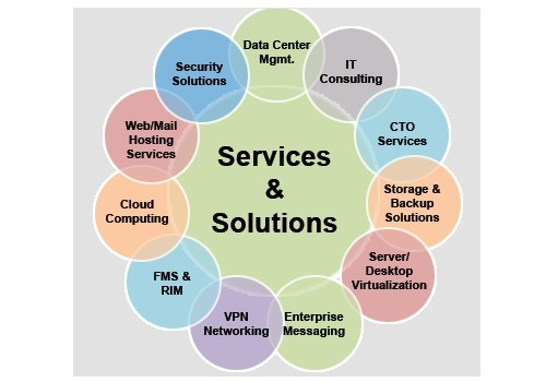 IT Solutions Services - Infrastructure Software Services Service Provider  from Dehradun