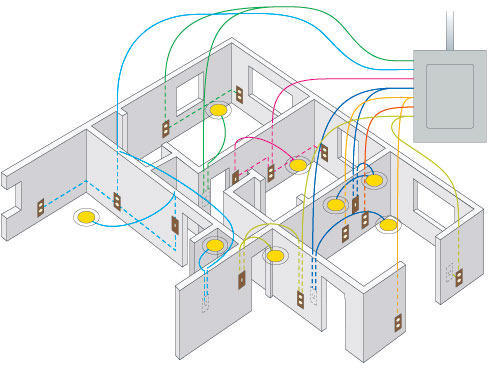 service provider of domestic wiring for appartment and ... types of home wiring