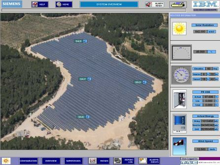 Scada For Solar Farms