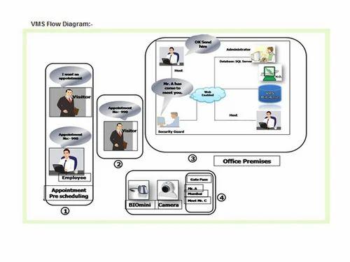 Visitor Management System  Computer And Mobile Softwares  U0026 Apps