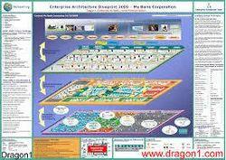 Enterprise Architecture Blueprinting
