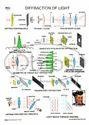 Optics Charts
