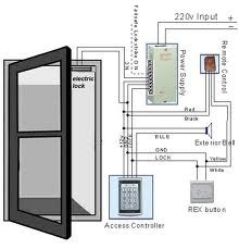 Single Door Access Control Systems - Bhise Infoelec Private Limited