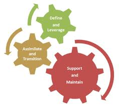 Application Maintenance And Support Service
