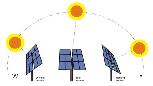 Solar Trackers At Rs 38000 Piece Solar Tracker Id