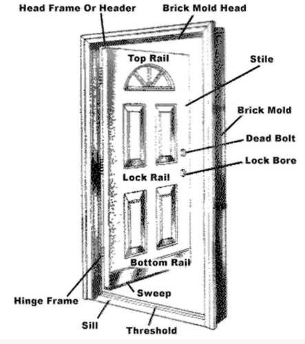 Anatomy of a Door and Anatomy of a Window Service Provider