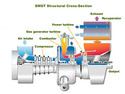 Used Gas Turbine