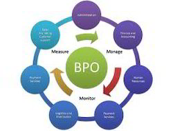 Business Process Outsourcing Solutions