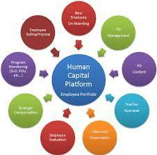 Human Capital Management System in Appusamy Road Coimbatore Next