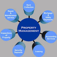 Real Estate Property Manager