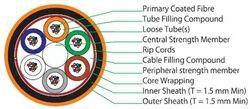 Multi-tube Double Sheath Unarmoured Cable