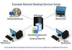 Remote Desktop Based Bookkeeping Service