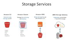 Storage Solution Services