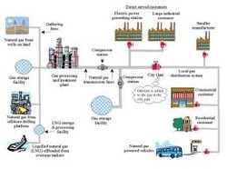 Natural Gas Distribution Pipelines Services