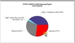 Conversion From Indian Gaaps To Ifrs