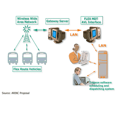 Computer-Aided Dispatching System - Ansaldo STS Tranportation
