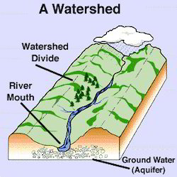 watershed management strategies