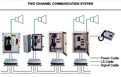 Industrial Communication System Intrasite Page Party