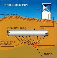 Cathodic Protection Services In India