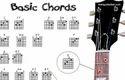 Basic Chords Diploma Courses