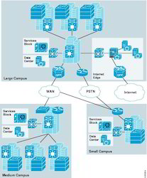 Network Designing Service