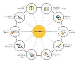 Internet/E-commerce