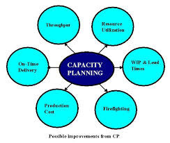 Capacity Planning Services in India