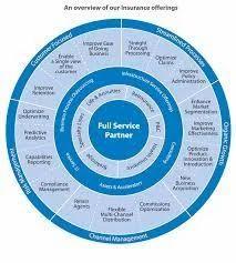 Insurance Process Service