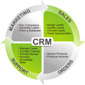 Readymade Mba Projects In Marketing