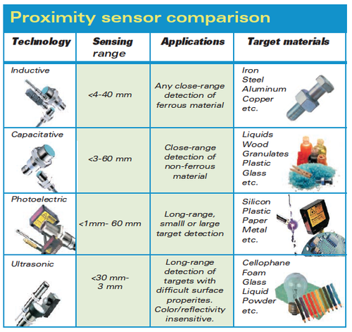 Switching Amp Sensing Capacitive Sensors Kelvin Trade