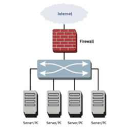 There Are Several Types Of Firewall Techniques - I Tech