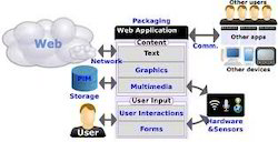 Web Enabled Internet Applications To The Mobile Platform Ext