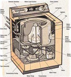 Kenstar Washing Machine Wiring Diagram - Daewoo Nubira 2000 Stereo Wiring  Diagram - contuor.nescafe.jeanjaures37.frWiring Diagram Resource