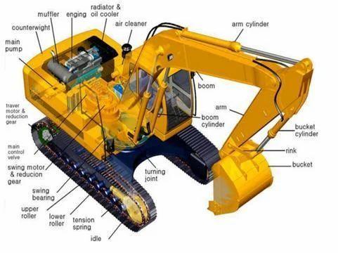 Excavator Spare Part
