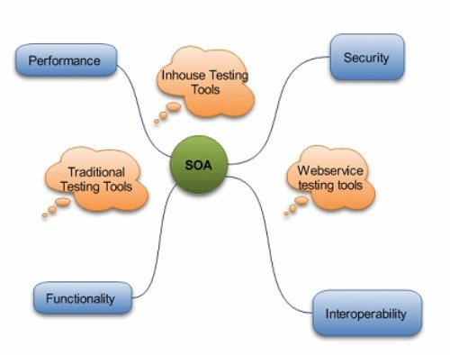 SOA / Web Services Testing, Software Testing in Chennai, Training ...