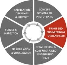 Detail Engineering Amp Turnkey Solutions Service Provider