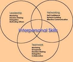 Interpersonal Skill Development in Chennai