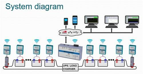 Battery Monitoring Equipment : List of synonyms and antonyms the word monitoring systems