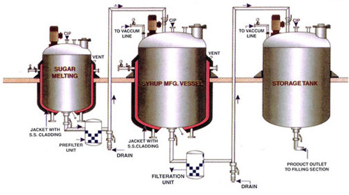 Liquid Syrup Plant Liquid Syrup Manufacturing Tank