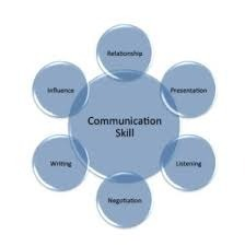 Strong Leadership Starts With Good Communication Skills ... |Leadership Communication Skills