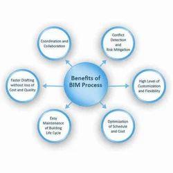 BIM Management Service