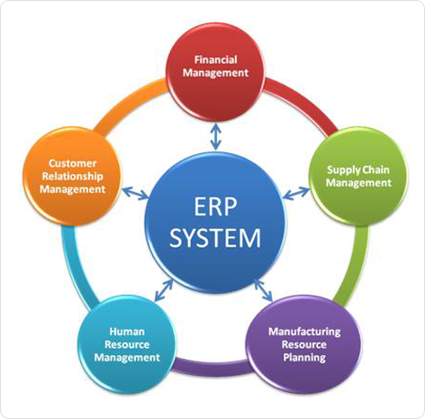 Implementation of erp business modeling in bhudatt colony implementation of erp malvernweather Choice Image