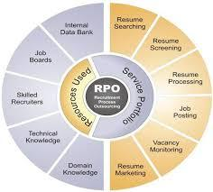 Recruitement Process Out Sourcing