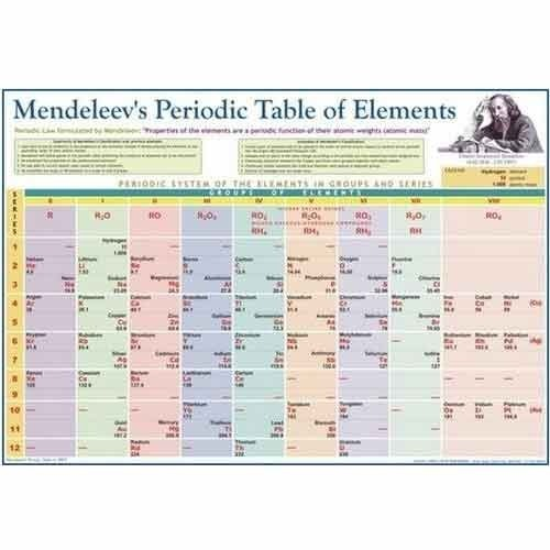 Mendeleevs periodic table charts at rs 150 pieces daryaganj mendeleevs periodic table charts urtaz