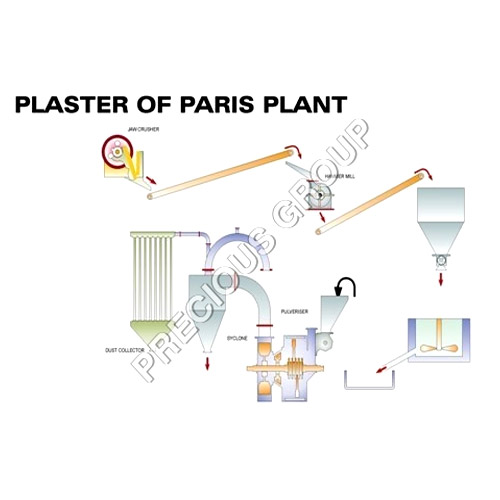 Automatic Plaster of Paris Plant