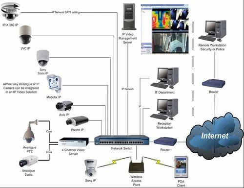 Ip Cctv Diagram Wiring Diagram PTZ Camera Wiring Diagram Ip Camera System Diagram