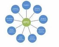 BPO And KPO Industry